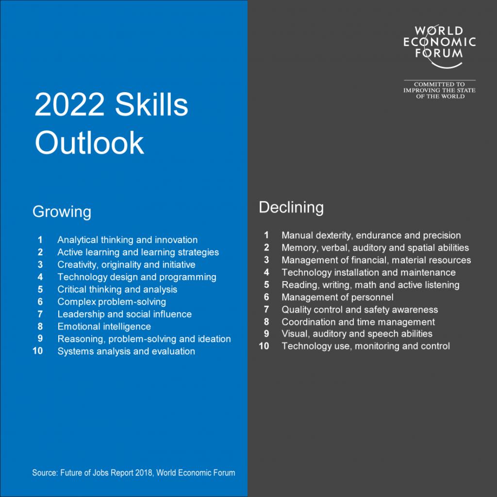 The World Economic Forum's report